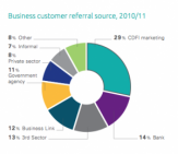 CDFIs fill the finance gap for businesses in need
