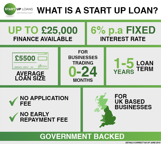 Start Up Loans product spec infographic